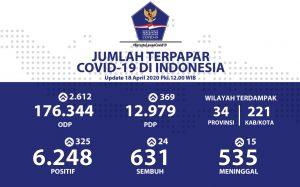 DKI Jakarta paling banyak terkena COVID-19.