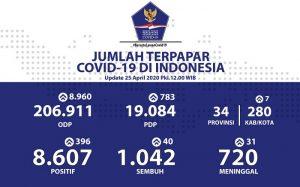 Jumlah ODP menjadi 206.911 orang dan PDP menjadi 19.084 orang.