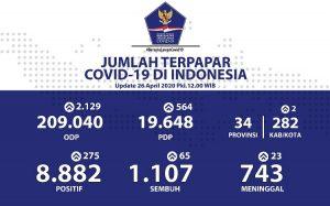 Kasus COVID-19 meninggal menjadi 743 setelah ada penambahan sebanyak 23 orang.