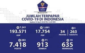 Pemprov DKI secara kumulatif pasien positif corona di Jakarta mencapai 3.399 kasus.