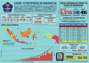 Positif Covid-19 Naik Pesat Jadi 5.516, Sembuh 548, dan Meninggal 496.